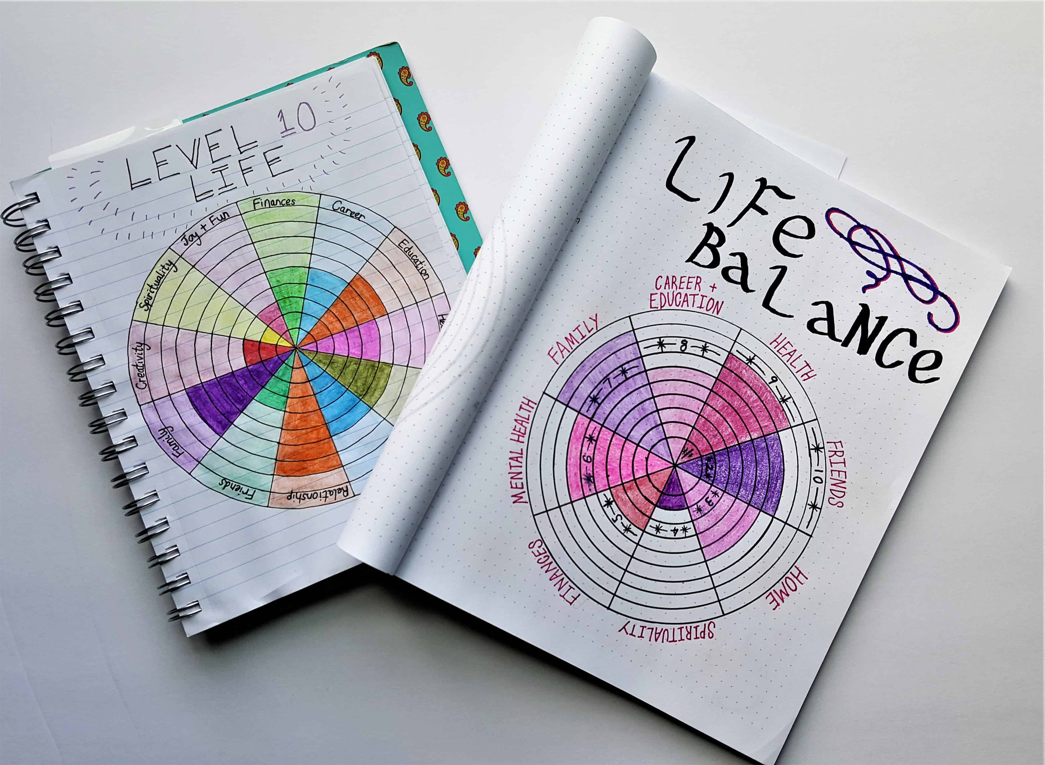 Bullet Journal Ideas to Make Life Easier - Plan a Self Reflection Day | Plane a day (or a few hours) to take time to assess where your life is going and set goals. Find your Level 10 Life. Find balance in all aspects of your life. Self care at its best!