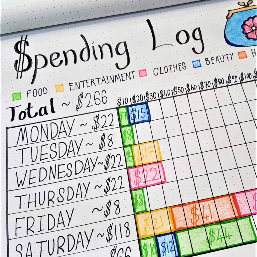 Weekly Spending Log Layout | How to use your bullet journal to keep track of your budget and savings. Financial planning using your bullet journal!