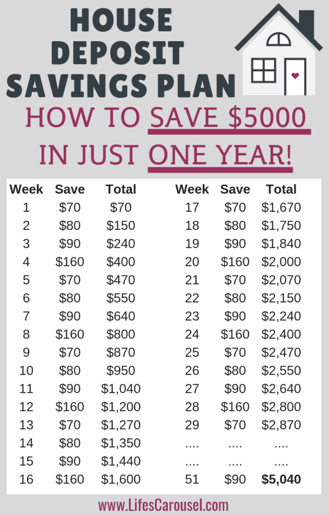 House Deposit Saving Plan - How to save $5,000 in one year